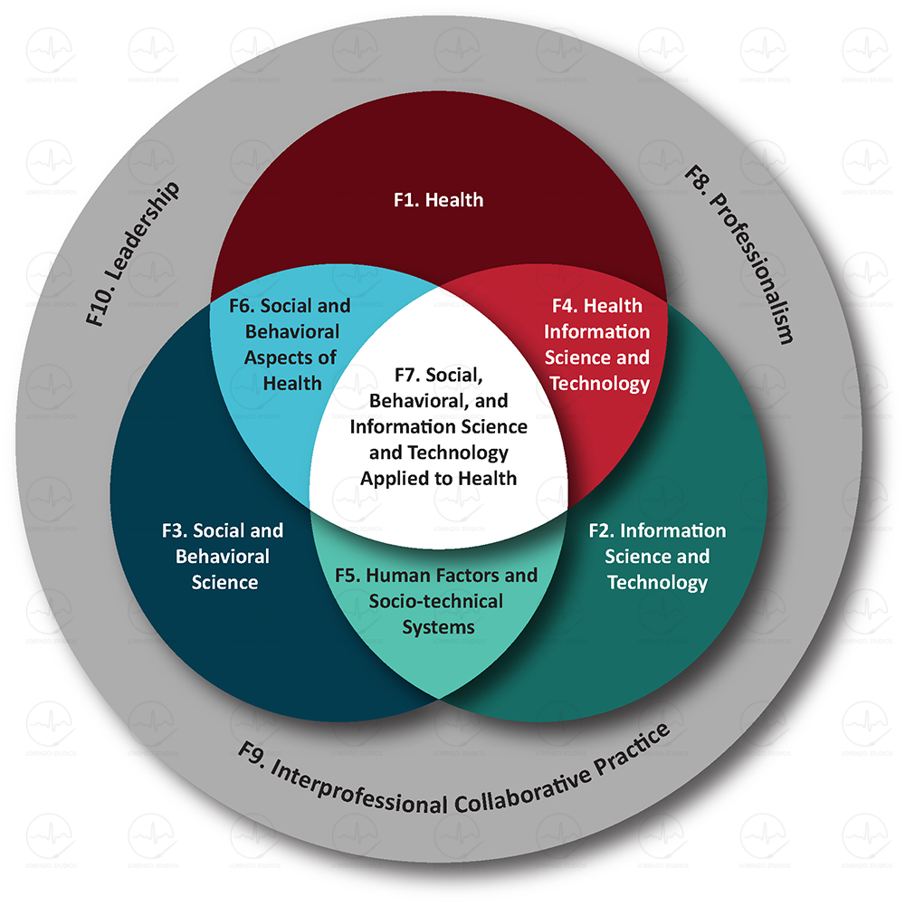Health Informatics Foundational Domains